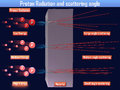 Proton Radiation and scattering angle (3d illustration)