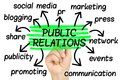 Public Relations Word Cloud tag cloud isolated Royalty Free Stock Photo