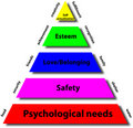 Pyramid of maslow Stock Images
