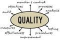 Quality diagram
