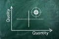 Quality quantity diagram graph writhen on green chalkboard Royalty Free Stock Image