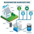 Rainwater harvesting system isometric diagram Royalty Free Stock Photo