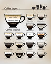 Recipes for the most popular types of coffee and their preparation