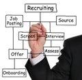 Recruitment process Royalty Free Stock Photo