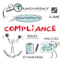 Regulatory compliance infografic means conforming to a rule such as a specification policy standard or law describes Stock Photography