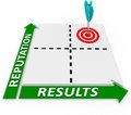 Reputation Results Matrix Outcome Success Reliable Trust Royalty Free Stock Photo