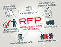 Request for proposal rfp chart with keywords and icons Royalty Free Stock Images