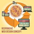 Responsive Web Design Concept Royalty Free Stock Photo