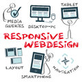 Responsive webdesign infografic with keywords and icons drawn humorous Stock Photos