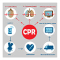 Resuscitation cpr