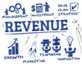 Revenue chart with keywords and icons Royalty Free Stock Photos