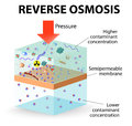Reverse osmosis use the membrane to act like an extremely fine filter to create drinking water from contaminated water pressure is Royalty Free Stock Image
