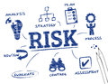 Risk chart with keywords and icons Royalty Free Stock Photo