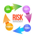 Risk management cycle illustration design over white Stock Image