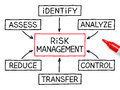 Risk management flow chart red marker with on white paper Royalty Free Stock Photography