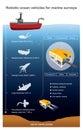 Robotic ocean vehicles for marine surveys