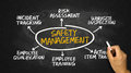 Safety management concept diagram hand drawing on blackboard Stock Photos