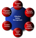 Safety management model business diagram Stock Photo