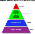 Safety management system Royalty Free Stock Image