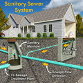Sanitary system diagram with text a schematic section view illustration of a contemporary sewer depicting a residential connection Royalty Free Stock Photography