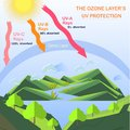 Scheme of the Ozone layer UV protection Royalty Free Stock Photo