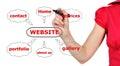 Scheme website Royalty Free Stock Image
