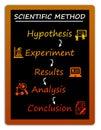 Science method Royalty Free Stock Photo