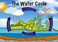 Science of water cycle