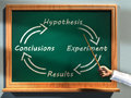 Scientific method Stock Photos