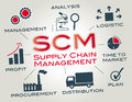 Scm supply chain management is the of the flow of goods chart with keywords and icons Stock Photo