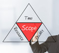 Scope management Royalty Free Stock Photo