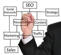 Search Engine Optimization (SEO) Royalty Free Stock Photos