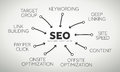 Search engine optimization terms relevant and connections in the seo business Stock Photo