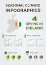 Seasonal Climate Infographics. Weather, Air and Water Temperature, Sunny Hours and Rainy Days. Spring in Ireland