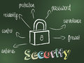 Security concept internet on chalkboard whit maine attributes background and icon Royalty Free Stock Photography