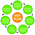 SEO plan Stock Photo