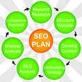 Seo- plan Royalty-vrije Stock Fotografie