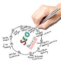 Seo process businessman hand write on white board Royalty Free Stock Photo