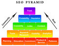 SEO pyramid Royalty Free Stock Images
