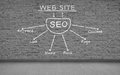 Seo scheme drawing on gray brick wall Royalty Free Stock Photos