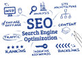 Seo search engine optimization ranking algorithm is the process of affecting the visibility of a website chart wirh icons and Royalty Free Stock Images