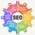 SEO Wheel - Search engine optimization Royalty Free Stock Photography