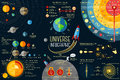 Set of universe infographics solar system planets comparison sun and moon facts space junk made by man big bang theory galaxies Stock Photography