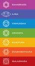 Seven chakra symbols with names