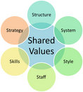 Shared values business diagram Stock Images