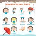 Sick rainy season Royalty Free Stock Photo
