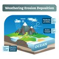Simple labeled weathering erosion deposition or WED vector illustration. Royalty Free Stock Photo