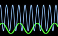 Sinusiodal waveform Royalty Free Stock Images