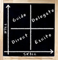 Skill Versus Will Matrix on Chalkboard Royalty Free Stock Image