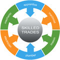 Skilled Trades Word Circles Concept Royalty Free Stock Photo